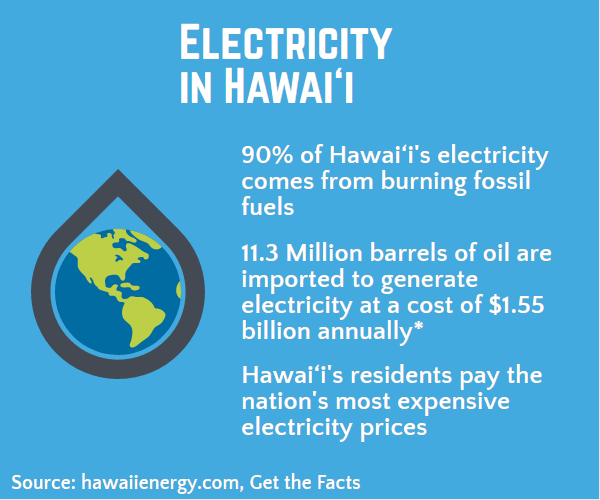 Infograpic about Electricity in Hawaii. 90% of Hawaiis electricity comes from burning fossil fuels.