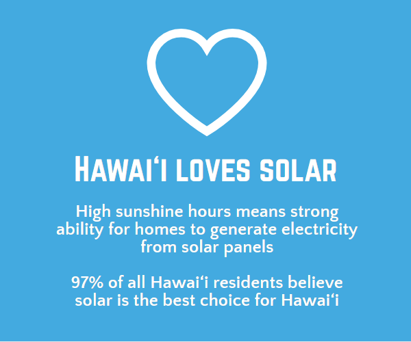 Info graphic about Hawaii loving solar. On a survey 97% of Hawaii locals believe solar is the right solution for Hawaii electricity.