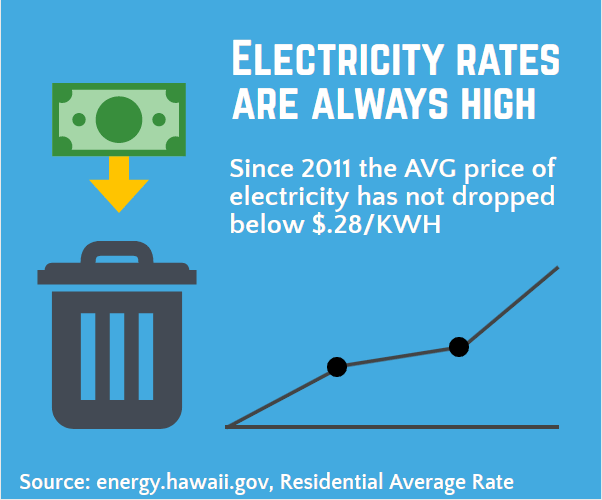 Infographic about Hawaii's electricity costs never dropping below $0.28 per kilo watt hour.
